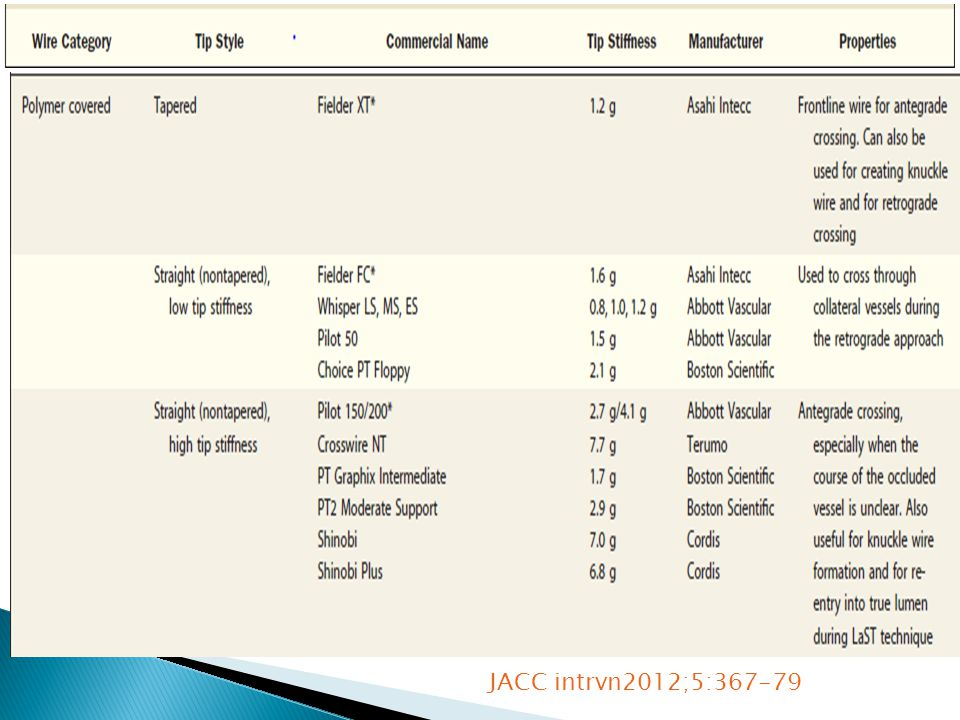 JACC intrvn2012;5:367-79