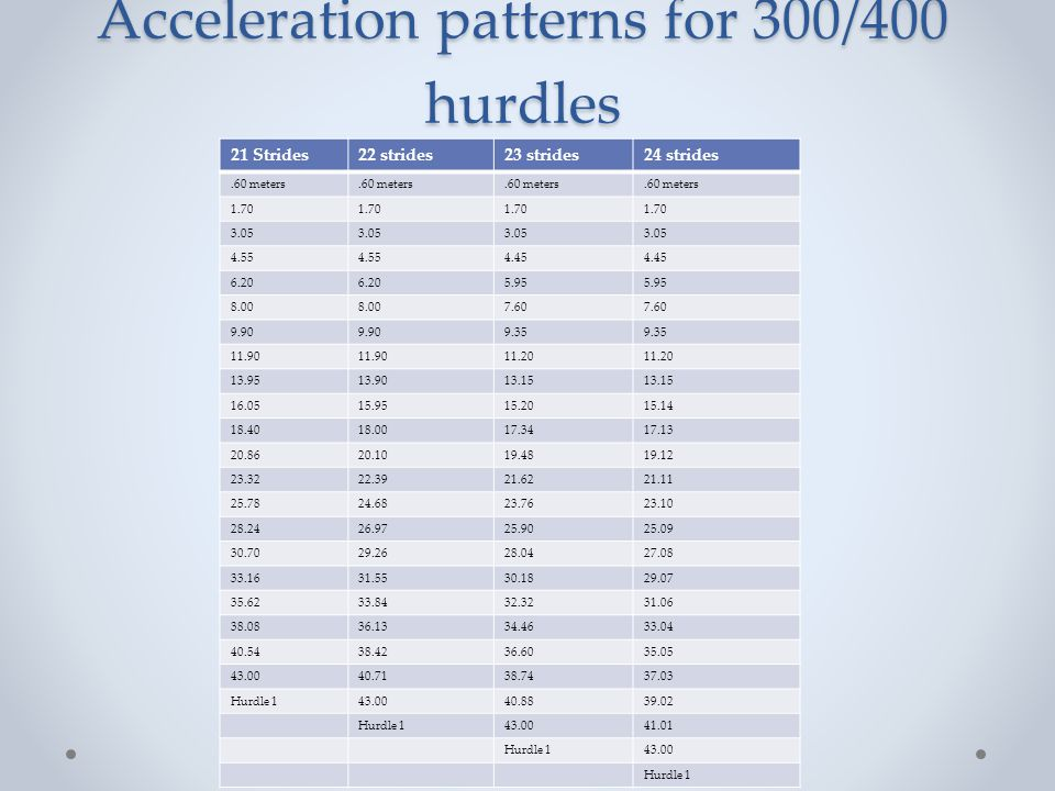 Acceleration patterns for 300/400 hurdles