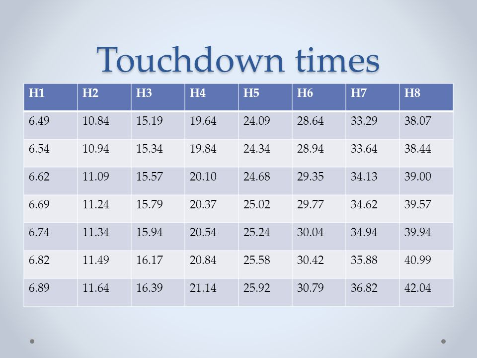 Touchdown times H1 H2 H3 H4 H5 H6 H7 H8 6.49 10.84 15.19 19.64 24.09