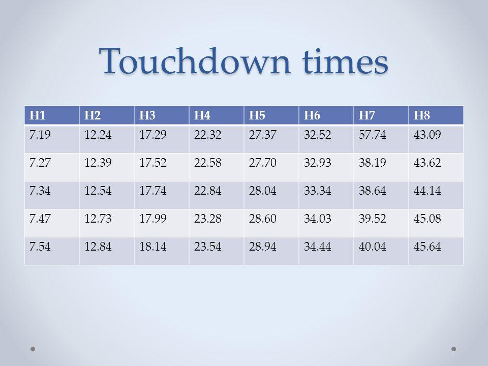 Touchdown times H1 H2 H3 H4 H5 H6 H7 H8 7.19 12.24 17.29 22.32 27.37