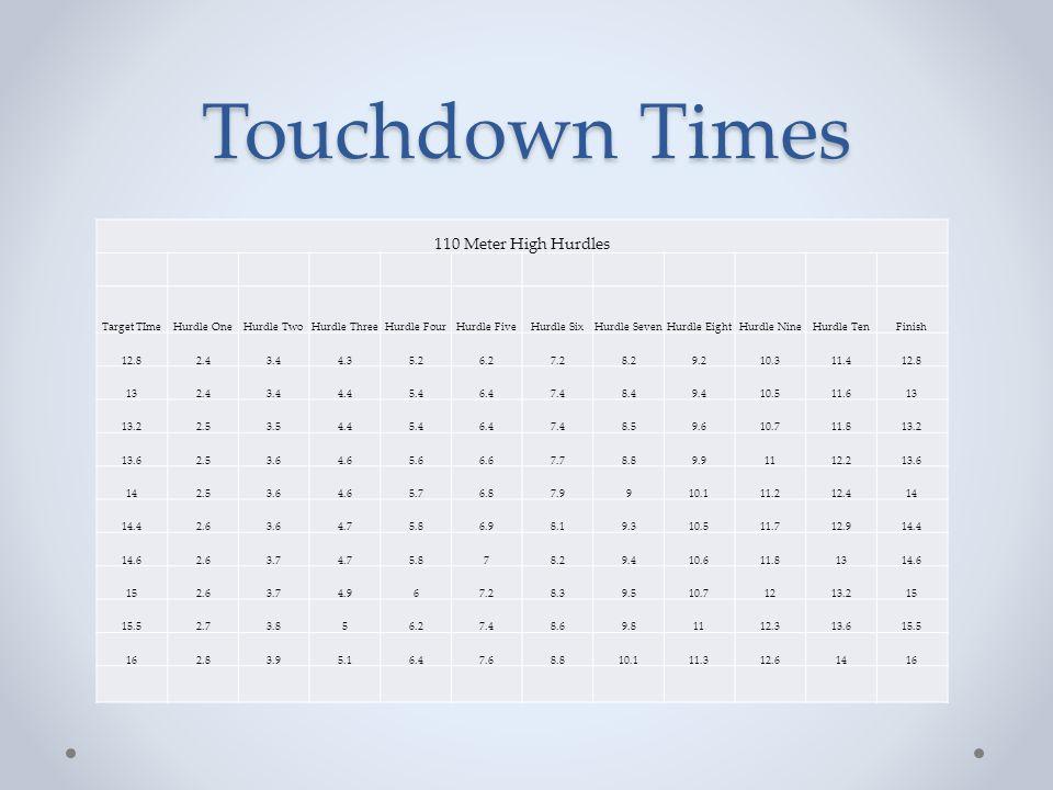 Touchdown Times 110 Meter High Hurdles Target TIme Hurdle One