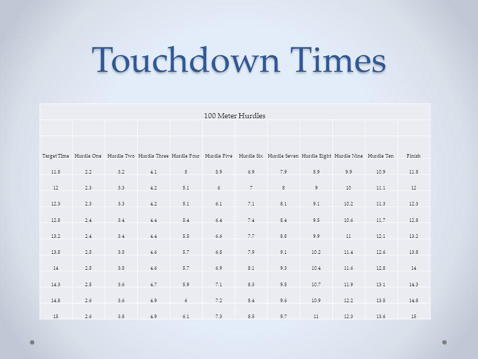 Touchdown Times 100 Meter Hurdles Target TIme Hurdle One Hurdle Two