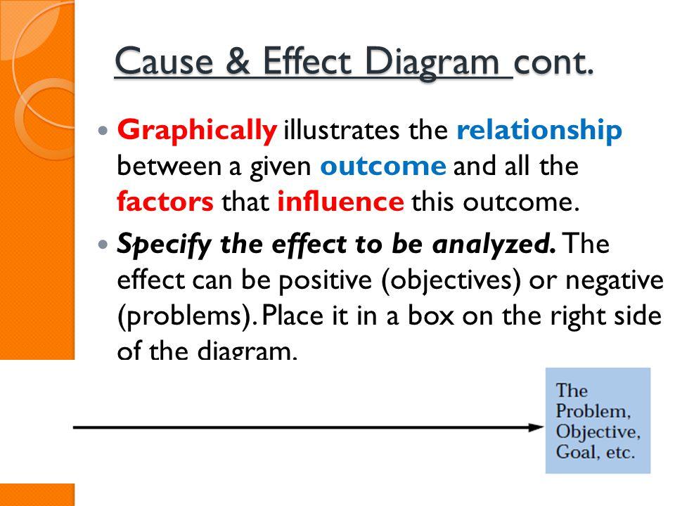 Cause & Effect Diagram cont.