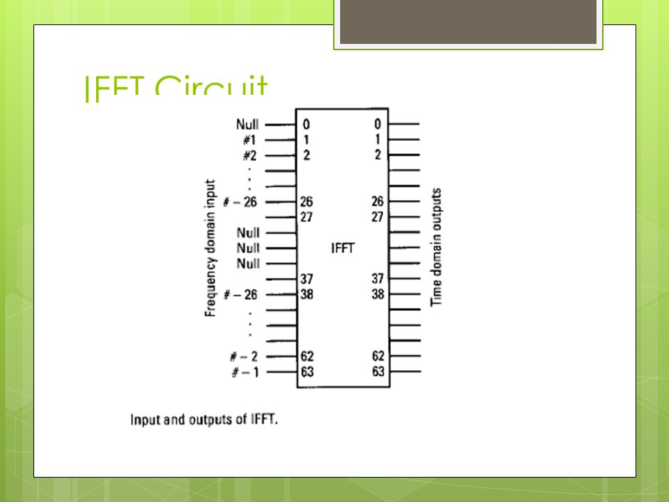 IFFT Circuit