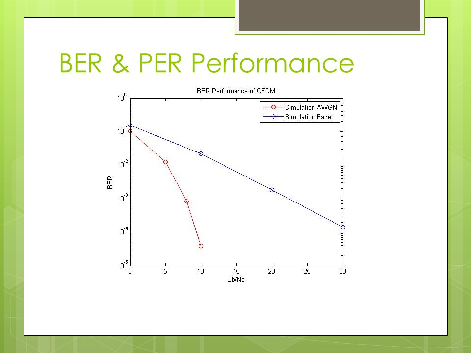 BER & PER Performance Thank You
