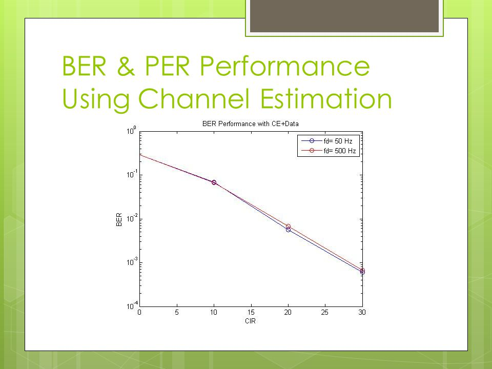 BER & PER Performance Using Channel Estimation