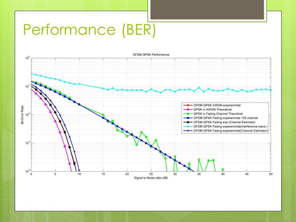 Performance (BER)