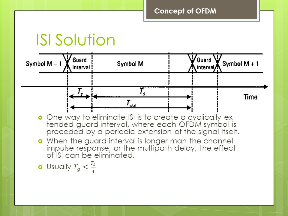 Concept of OFDM ISI Solution.