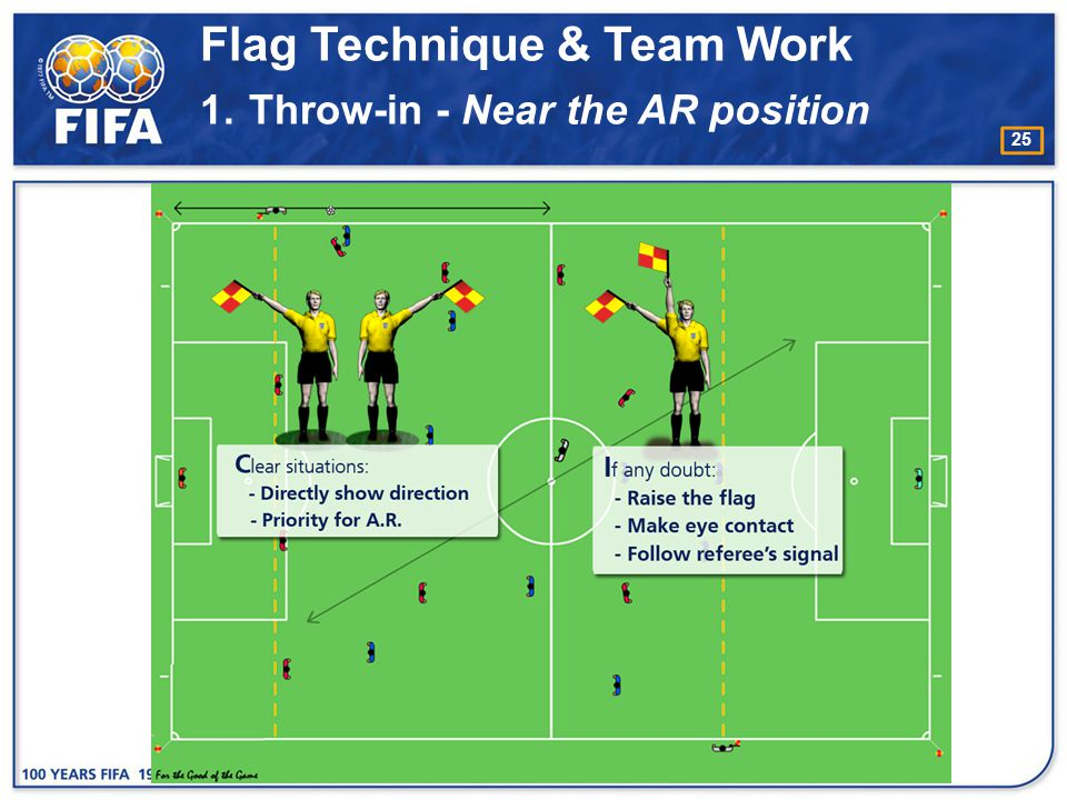 Flag Technique & Team Work 1. Throw-in - Near the AR position