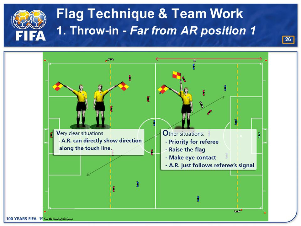 Flag Technique & Team Work 1. Throw-in - Far from AR position 1