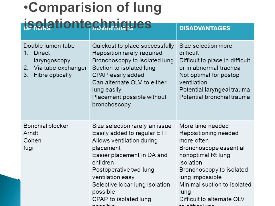 Comparision of lung isolationtechniques