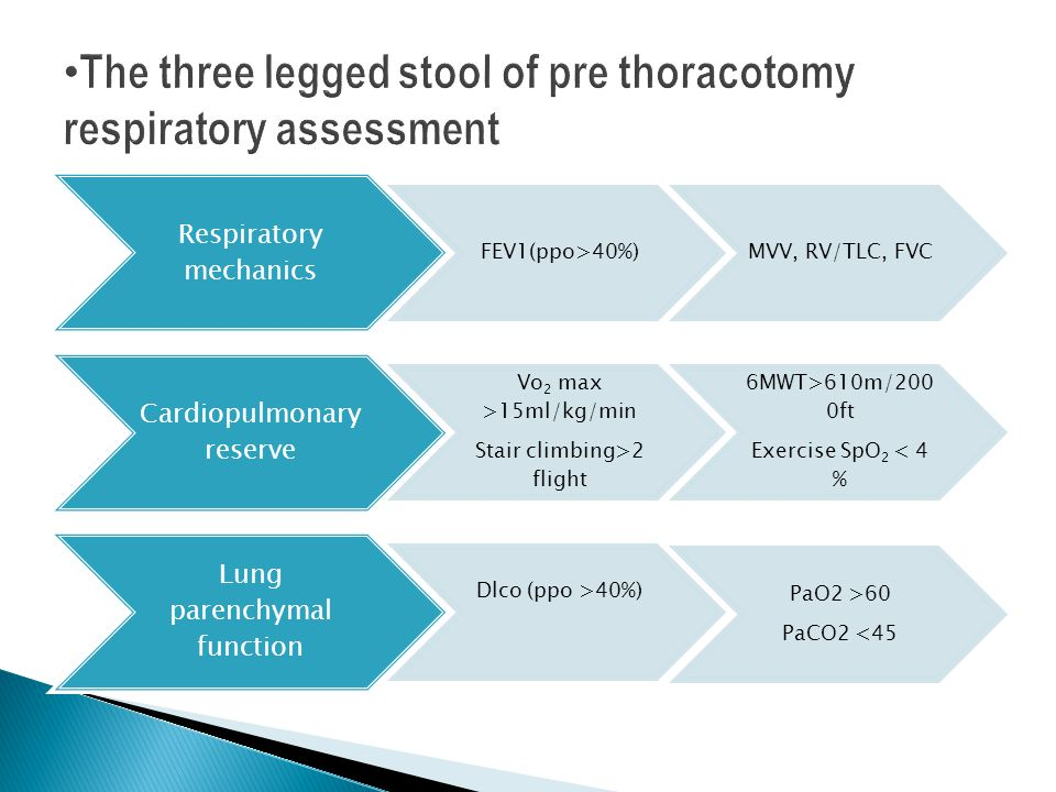 The three legged stool of pre thoracotomy respiratory assessment