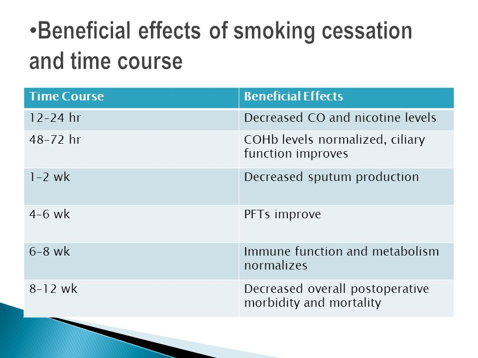 Beneficial effects of smoking cessation and time course