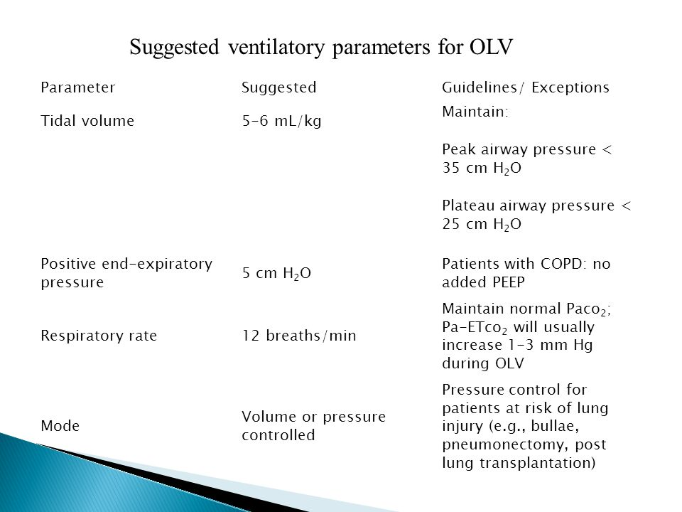 Suggested ventilatory parameters for OLV