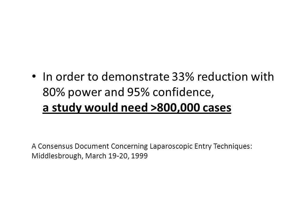 In order to demonstrate 33% reduction with 80% power and 95% confidence, a study would need >800,000 cases