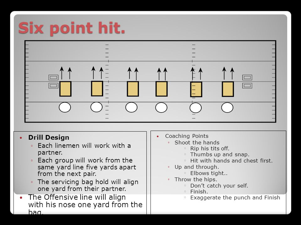 Six point hit. Drill Design. Each linemen will work with a partner.