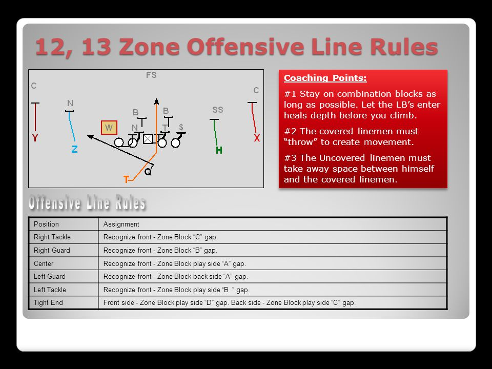 12, 13 Zone Offensive Line Rules