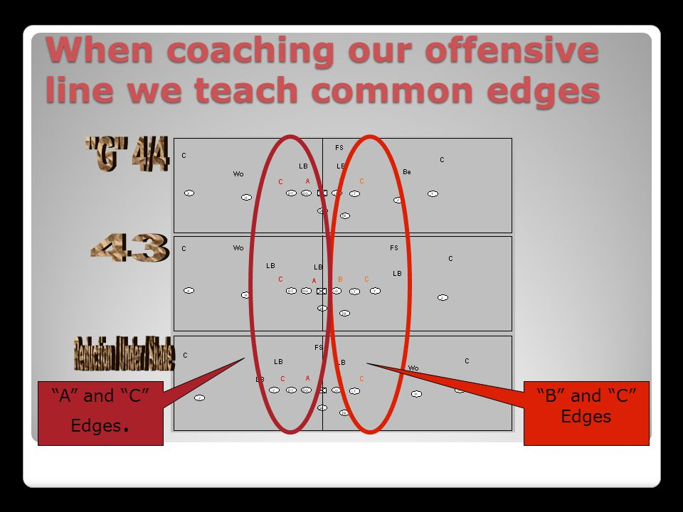 When coaching our offensive line we teach common edges