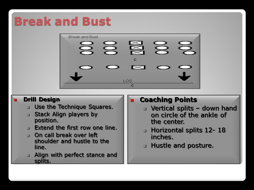 Break and Bust Coaching Points