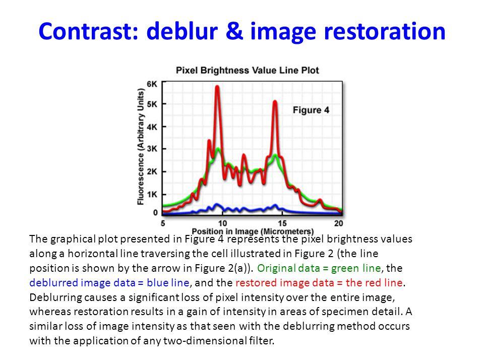 Contrast: deblur & image restoration