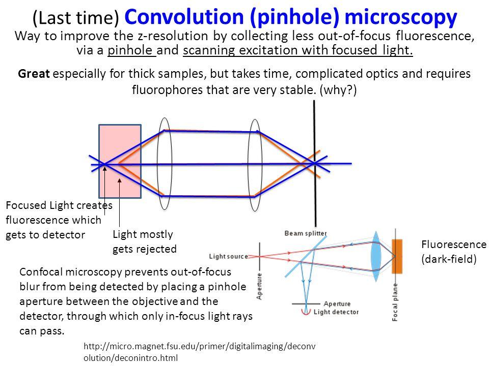 (Last time) Convolution (pinhole) microscopy