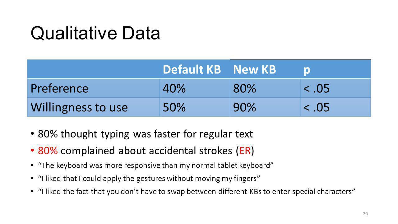 Qualitative Data Default KB New KB p Preference 40% 80% < .05