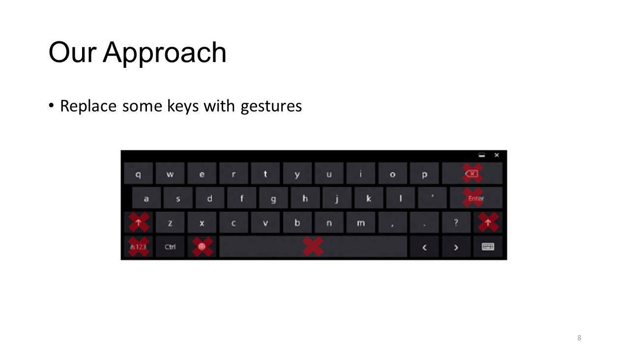 Our Approach Replace some keys with gestures
