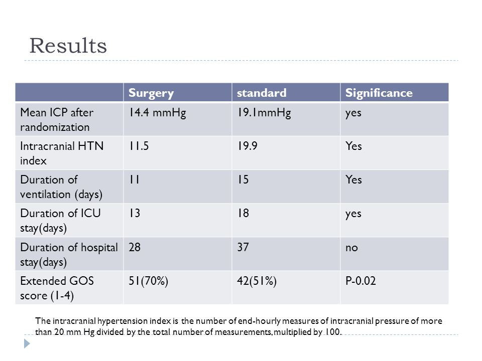 Results Surgery standard Significance Mean ICP after randomization