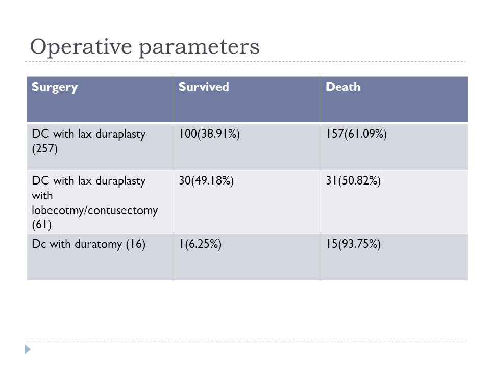 Operative parameters Surgery Survived Death
