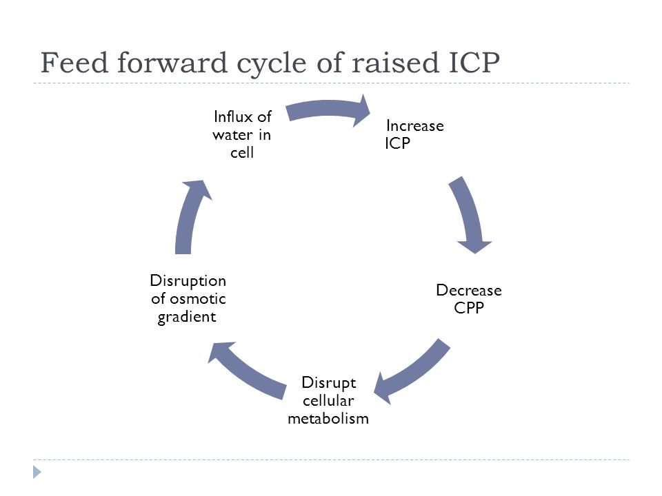 Feed forward cycle of raised ICP
