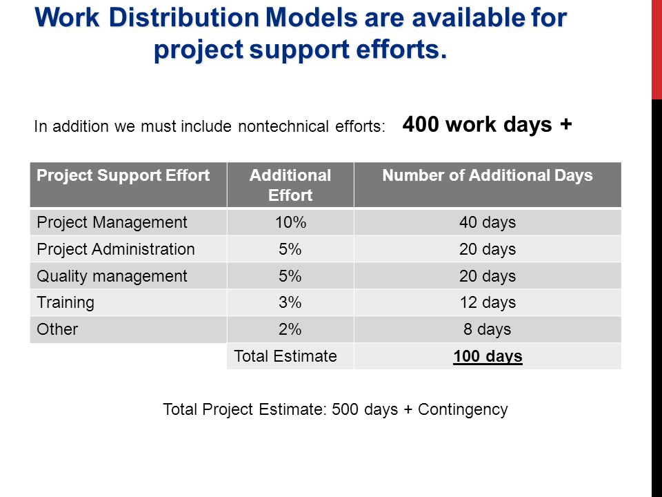 Work Distribution Models are available for project support efforts.