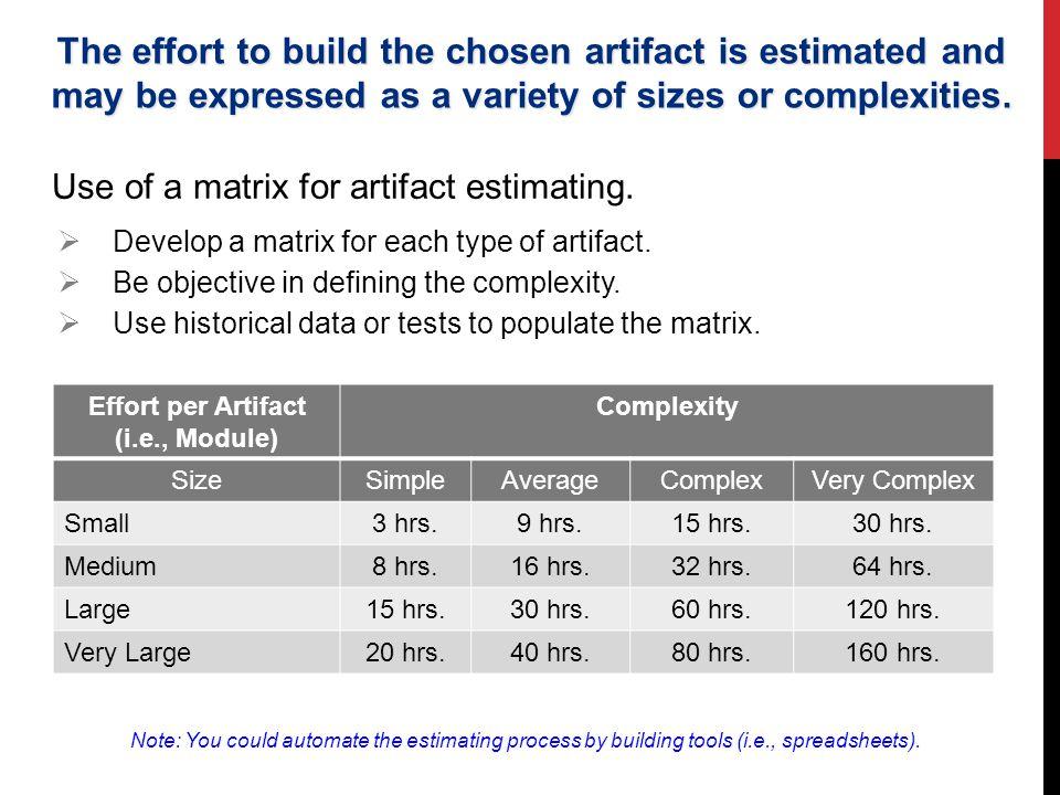 Effort per Artifact (i.e., Module)