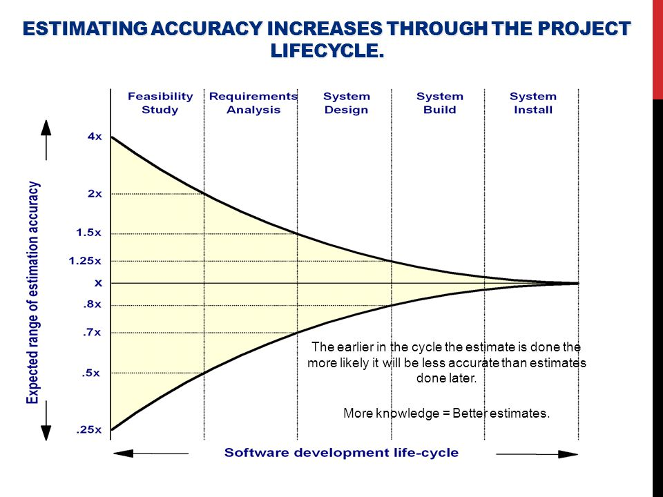 estimating accuracy increases through the project lifecycle.