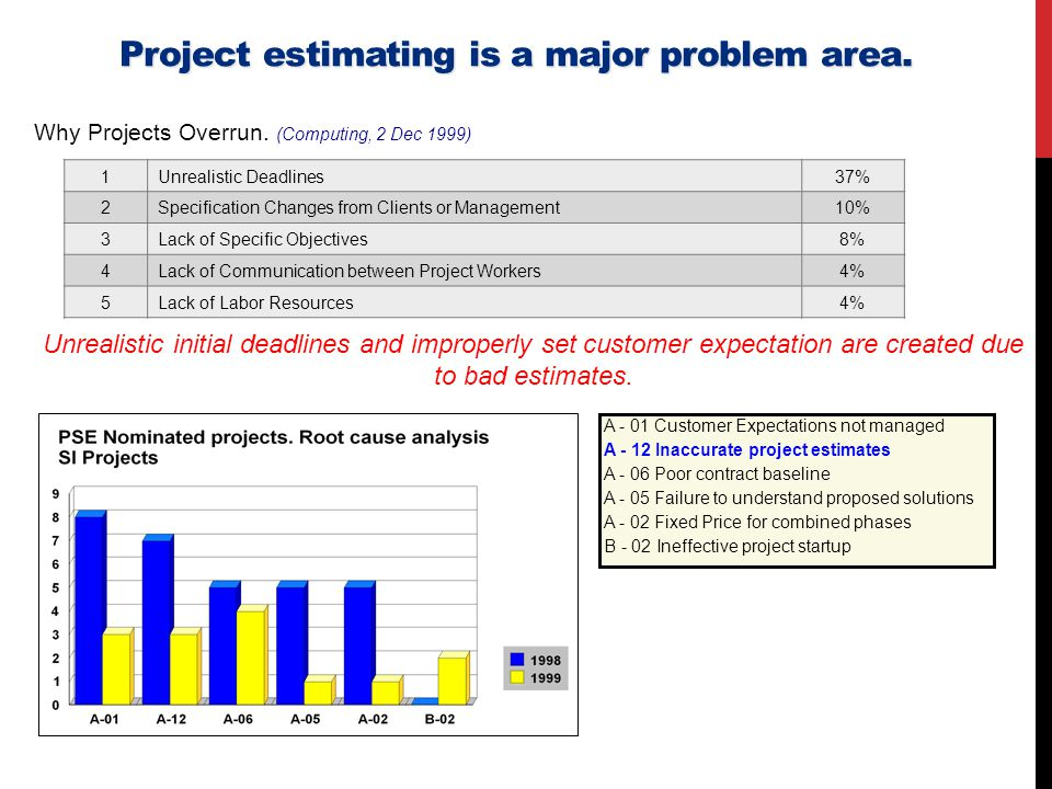 Project estimating is a major problem area.