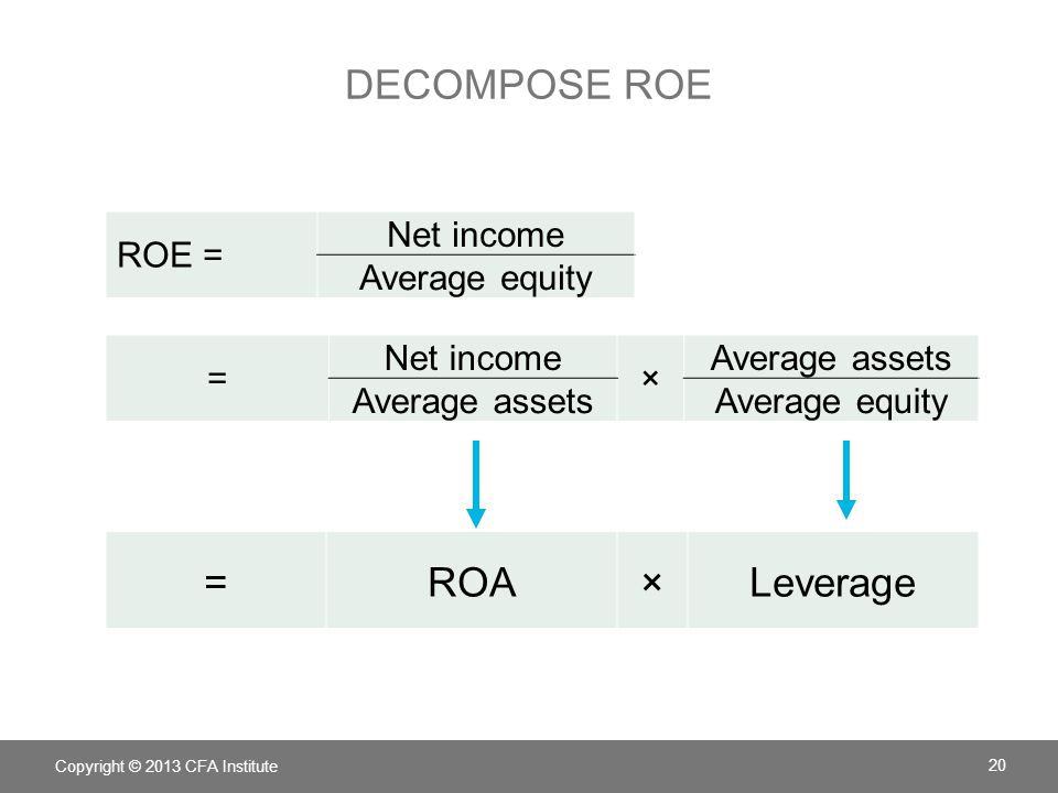 how to work out equity