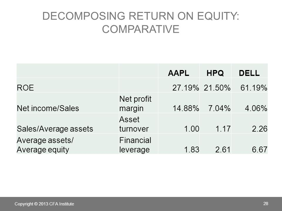 Decomposing Return on Equity: comparative