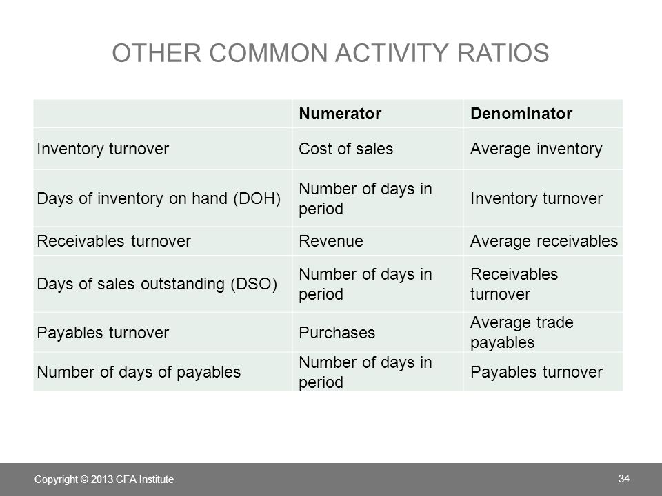 Other Common Activity Ratios