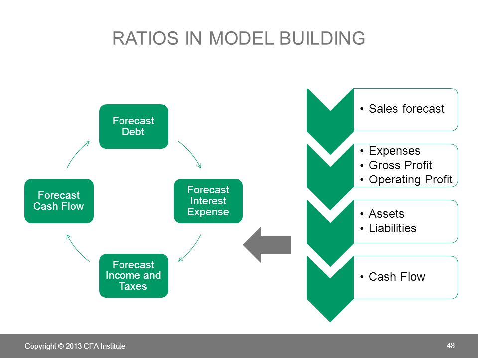 Ratios in model building