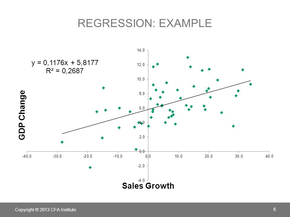 Regression: example LOS. Describe tools and techniques used in financial analysis, including their uses and limitations.