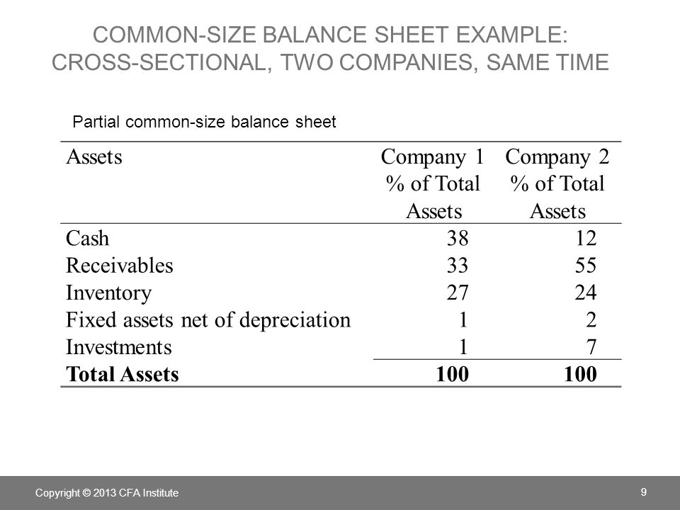 Fixed assets net of depreciation 1 2 Investments 7 Total Assets 100