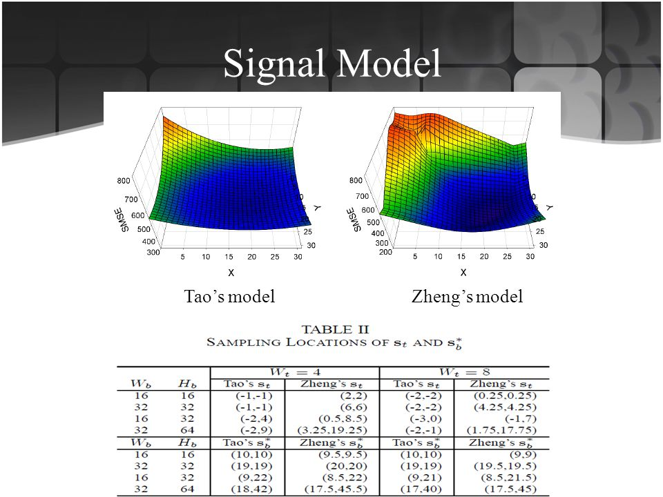 Signal Model Tao's model Zheng's model
