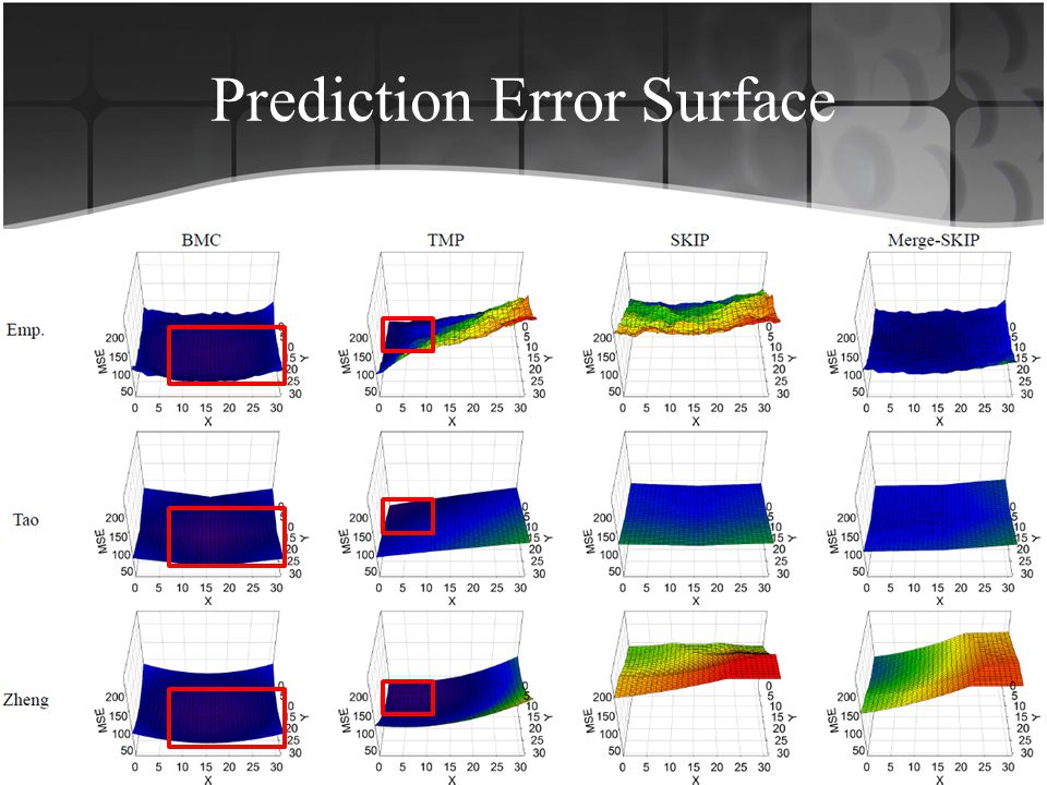 Prediction Error Surface