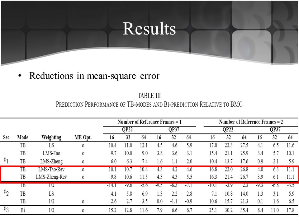Results Reductions in mean-square error