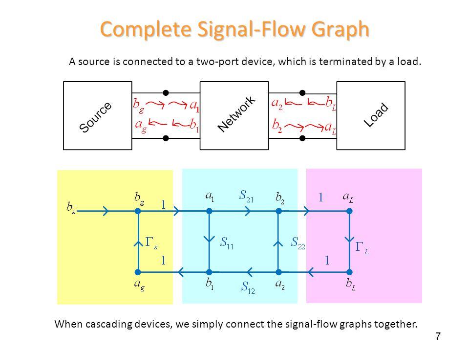 Complete Signal-Flow Graph
