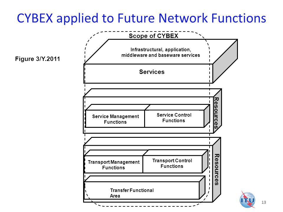 CYBEX applied to Future Network Functions