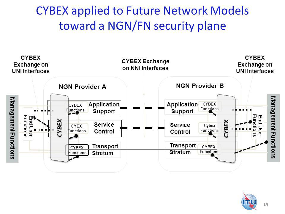 CYBEX applied to Future Network Models toward a NGN/FN security plane