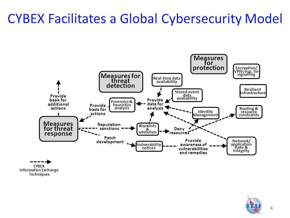 CYBEX Facilitates a Global Cybersecurity Model