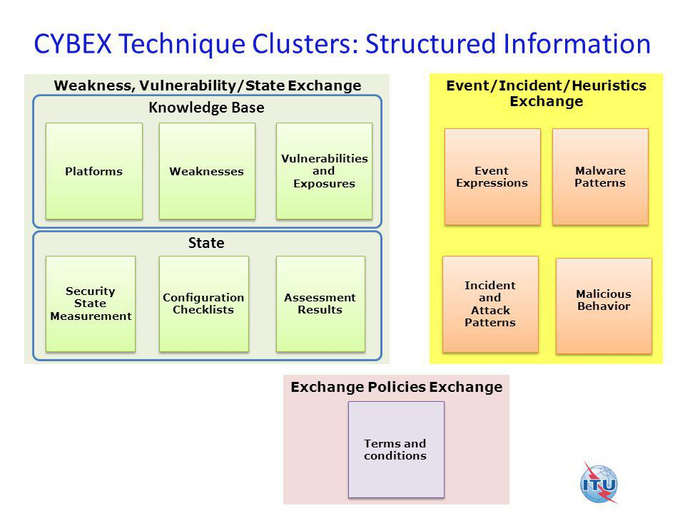 CYBEX Technique Clusters: Structured Information