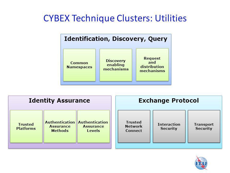 CYBEX Technique Clusters: Utilities