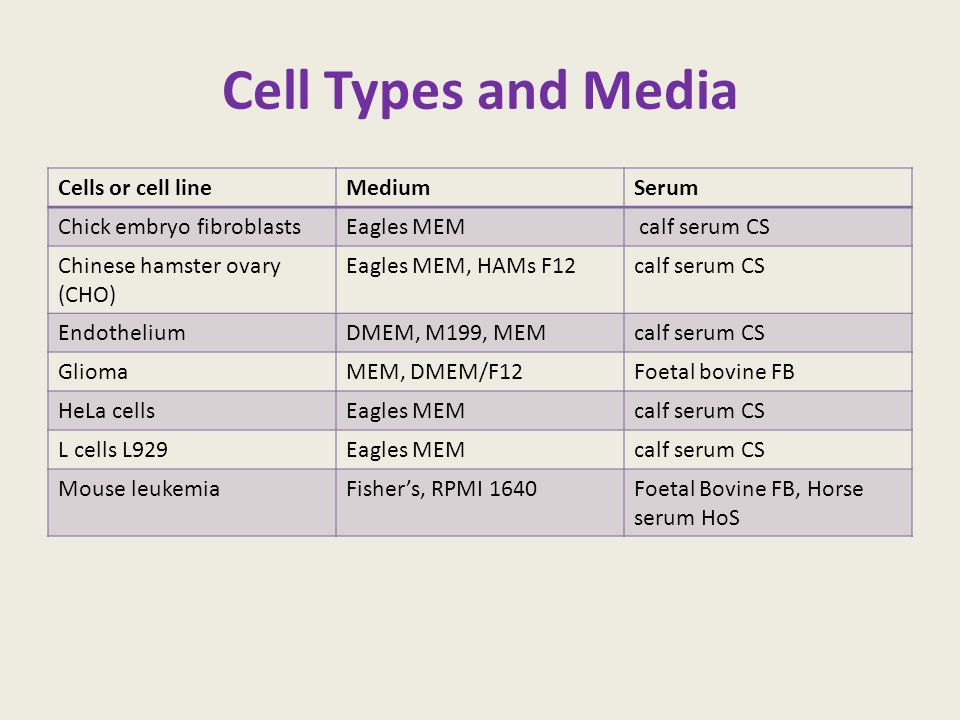 Cell Types and Media Cells or cell line Medium Serum